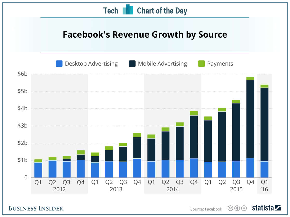 Facebook_revenue
