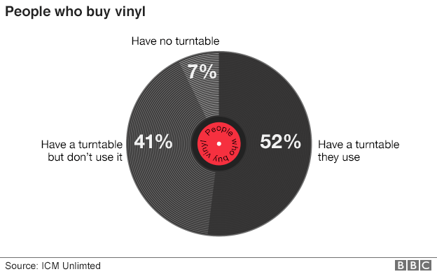 people_who_buy_vinyl_624pie