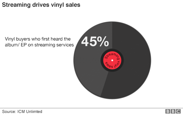 streaming_vinyl_sales_624pie