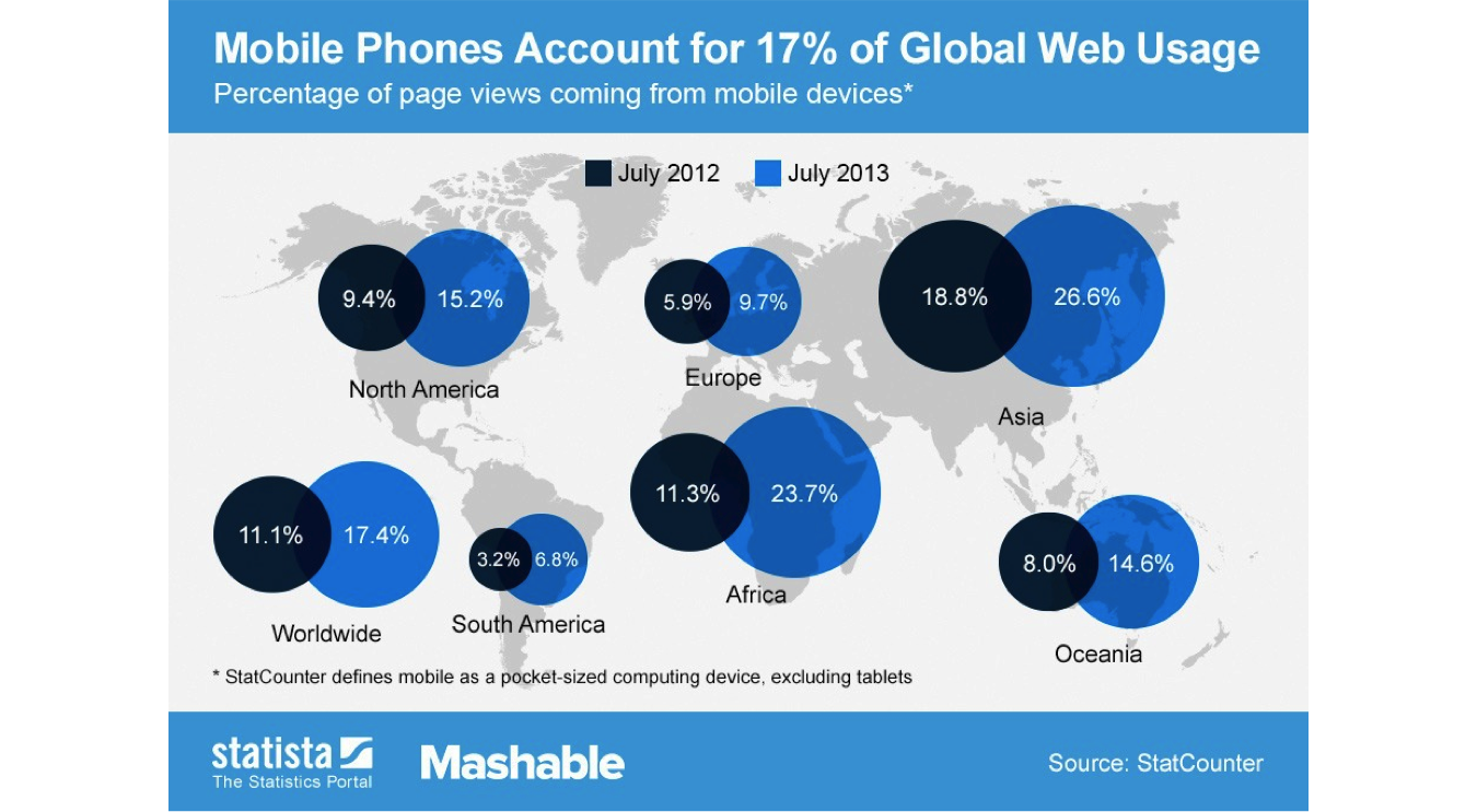 mobile in africa