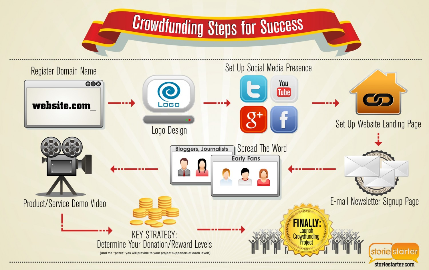 crowdfunding-steps-for-success