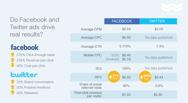 twitter-vs-facebook-ad-performance-metrics