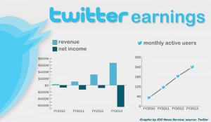 twitter financials